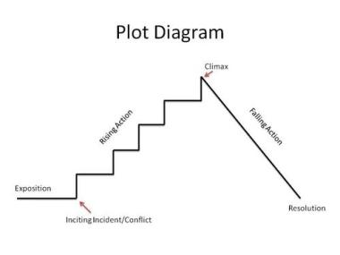 plot-diagram